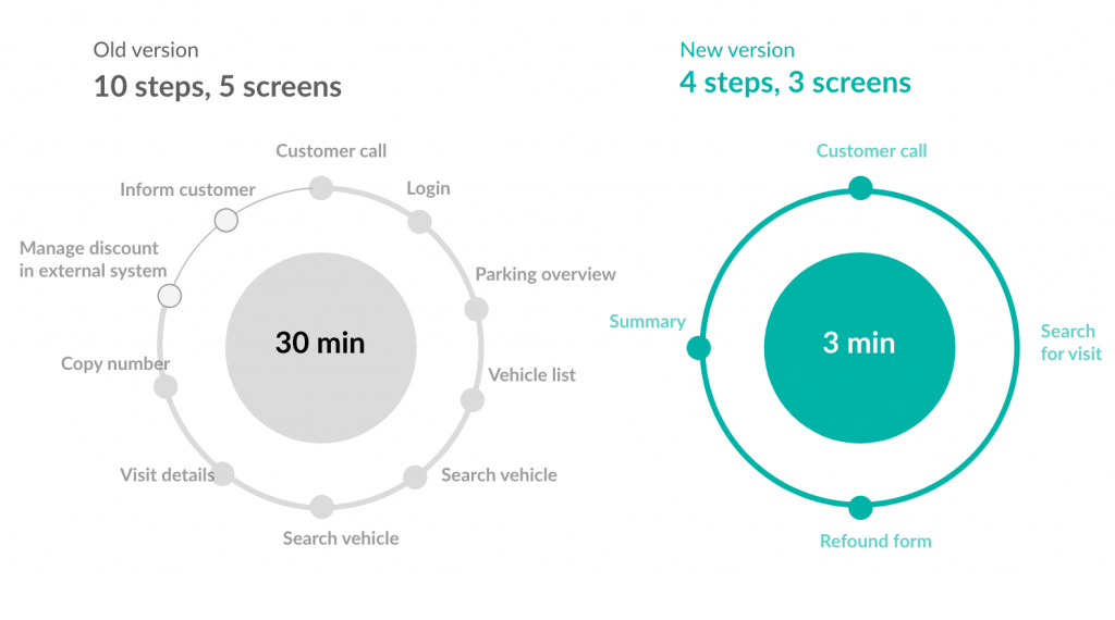 UX metrics of success