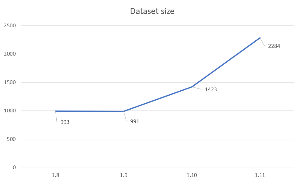 dataset size overview