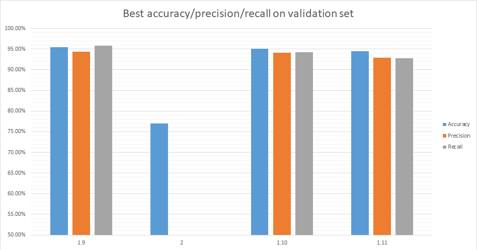 best accuracy/precission/recall on validation set